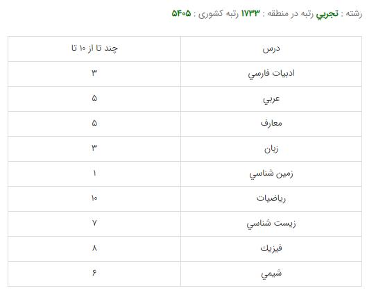 کارنامه قبولی رشته پرستاری - دانشگاه شهید بهشتی