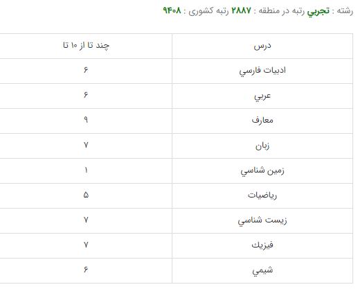 کارنامه قبولی رشته پرستاری - دانشگاه علوم پزشکی تهران