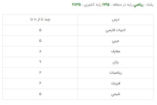 کارنامه قبولی رشته اقتصاد - دانشگاه تهران