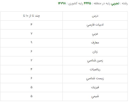 کارنامه قبولی رشته مامایی - دانشگاه شهید بهشتی