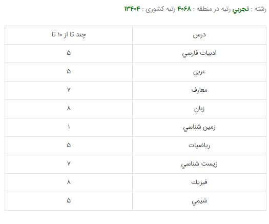 کارنامه قبولی رشته مامایی - دانشگاه علوم پزشکی ایران