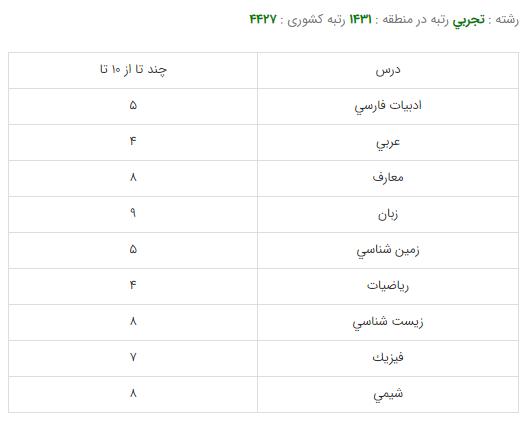 کارنامه قبولی رشته بینایی سنجی - دانشگاه علوم پزشکی شهید بهشتی