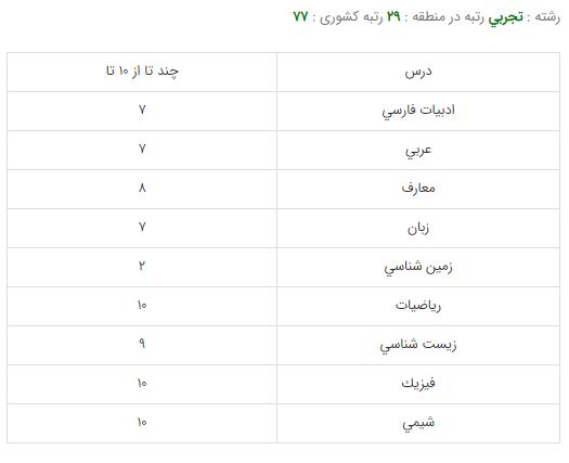 کارنامه قبولی رشته دندانپزشکی - دانشگاه علوم پزشکی شهید بهشتی