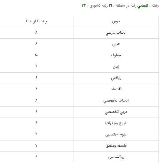 کارنامه قبولی رشته روانشناسی - دانشگاه تهران