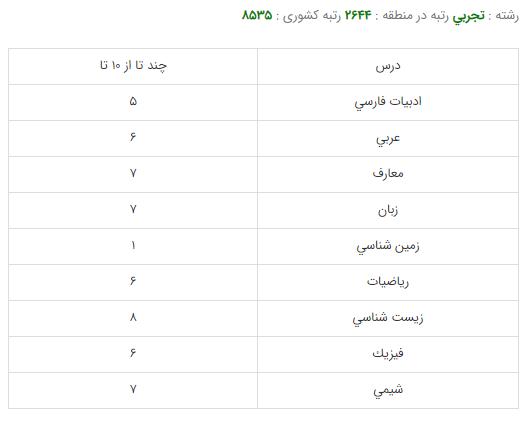 کارنامه قبولی رشته علوم تغذیه - دانشگاه شهید بهشتی