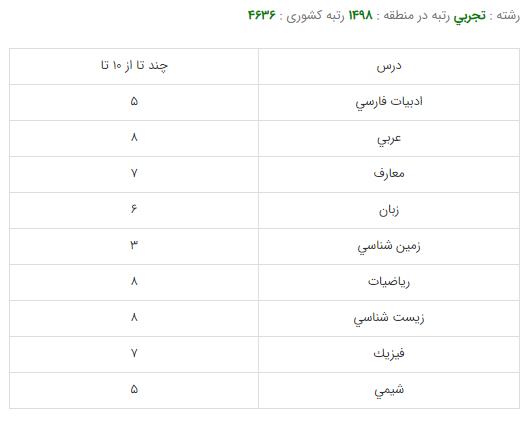 کارنامه قبولی رشته فیزیوتراپی - دانشگاه شهید بهشتی