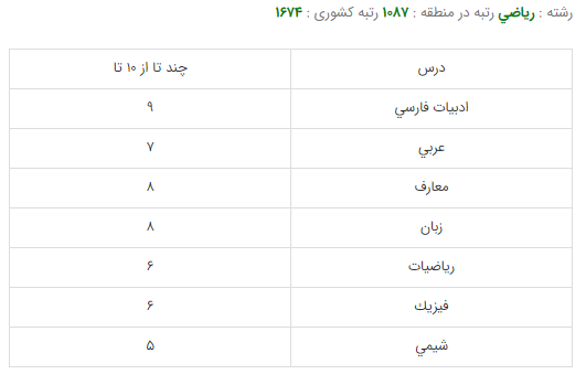 کارنامه قبولی رشته مهندسی معماری - دانشگاه تهران