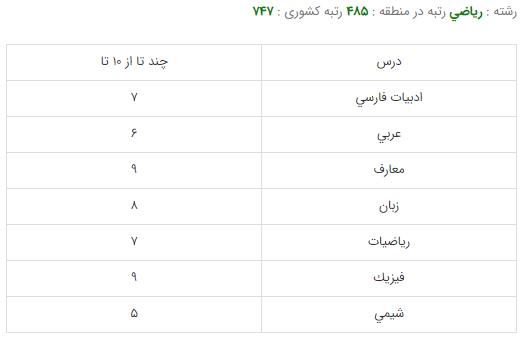 کارنامه قبولی رشته مهندسی مکانیک - دانشگاه تهران