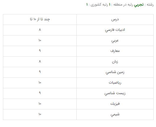 کارنامه قبولی رشته پزشکی - دانشگاه تهران
