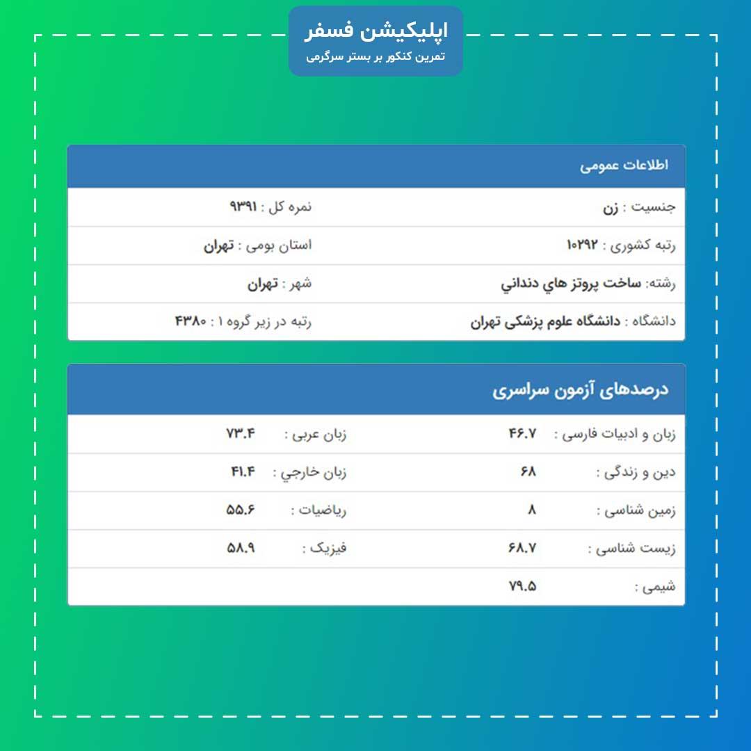 نمونه کارنامه قبولی برای دانشگاه علوم پزشکی تهران