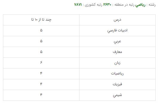 کارنامه قبولی رشته آمار و کاربرها - دانشگاه تهران