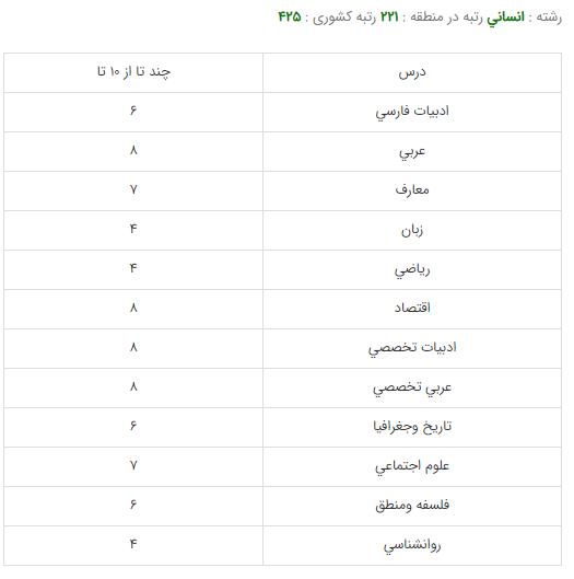 کارنامه قبولی رشته حسابداری - دانشگاه تهران