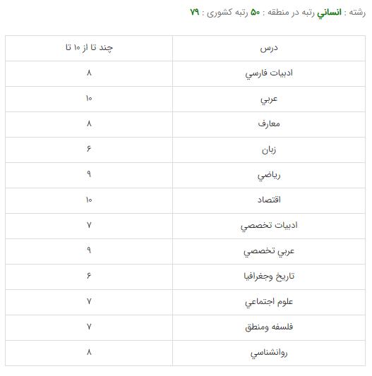 کارنامه قبولی رشته حقوق - دانشگاه تهران