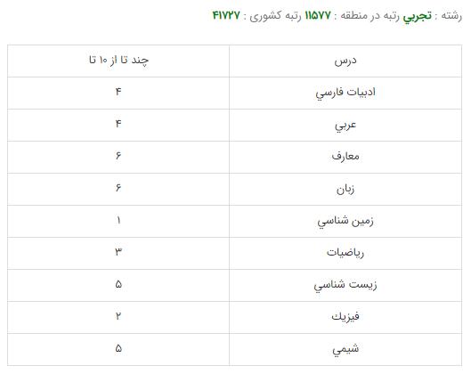 کارنامه قبولی رشته زیست شناسی گیاهی - دانشگاه شهید بهشتی تهران