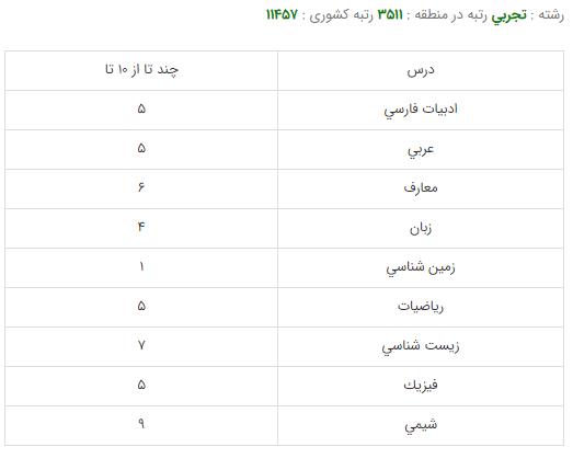 کارنامه قبولی رشته شنوایی شناسی - دانشگاه شهید بهشتی