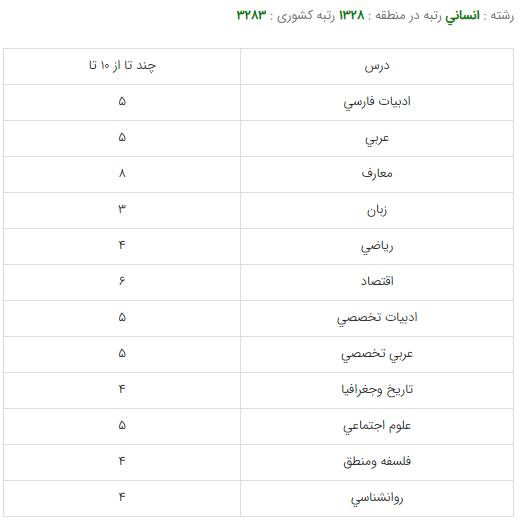کارنامه قبولی رشته مدیریت دولتی - دانشگاه علامه طباطبایی