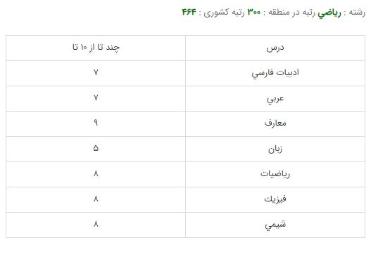 کارنامه قبولی رشته مهندسی پزشکی - دانشگاه امیرکبیر