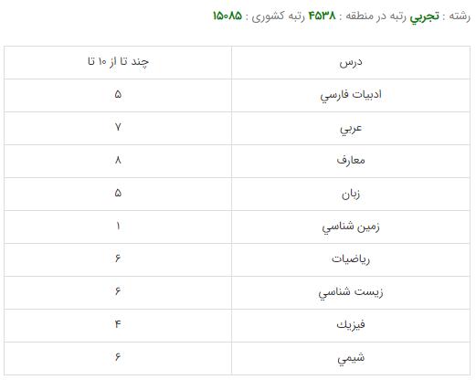 کارنامه قبولی رشته اعضای مصنوعی - دانشگاه علوم پزشکی شیراز