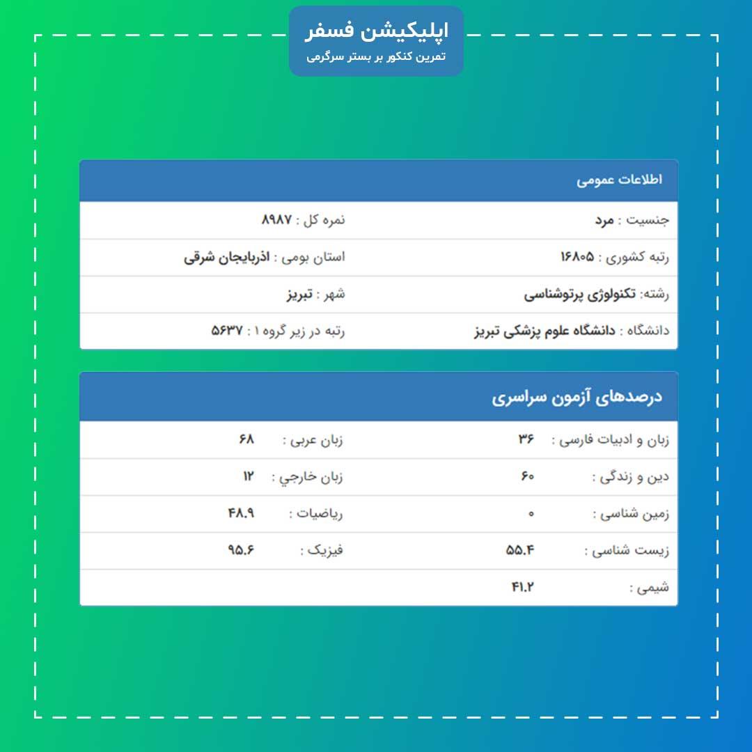 کارنامه قبولی رشته تکنولوژی پرتوشناسی - دانشگاه علوم پزشکی تبریز