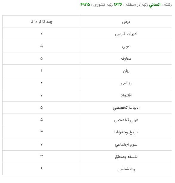 کارنامه قبولی رشته مدیریت امور کمرگی - دانشگاه خوارزمی99