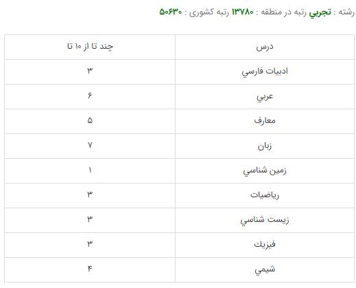 کارنامه قبولی رشته مهندسی بهداشت محیط - دانشگاه علوم پزشکی شهید بهشتی