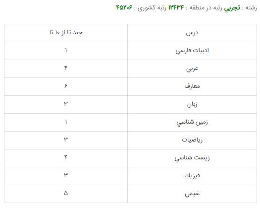 کارنامه قبولی رشته مهندسی صنایع غذایی - دانشگاه علوم پزشکي تبریز