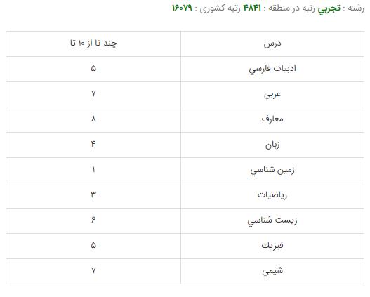 کارنامه قبولی رشته مهندسی صنایع غذایی - دانشگاه علوم پزشکي شهيدبهشتي