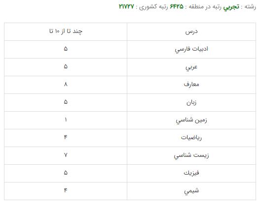 کارنامه قبولی هوشبری - دانشگاه تهران