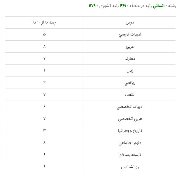 کارنامه قبولی رشته ادبیات و زبان فارسی 99