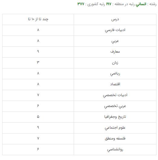 کارنامه-قبولی-رشته-فلسفه-دانشگاه-تهران-1