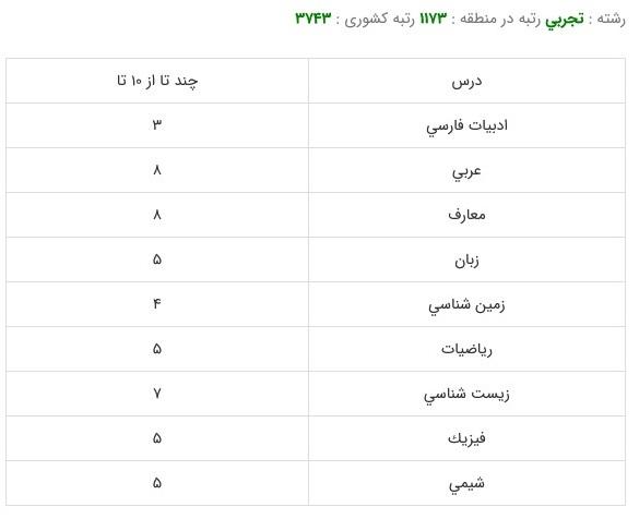 کارنامه قبولی رشته داروسازی - دانشگاه علوم پزشکی تهران99