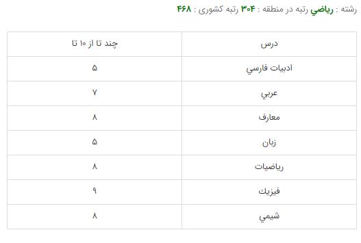 کارنامه-قبولی-رشته-ریاضی-دانشگاه-صنعتی-شریف