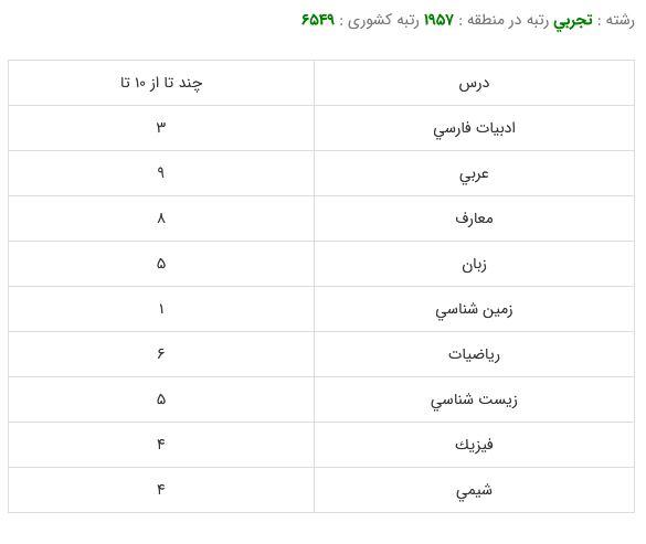 کارنامه قبولی رشته فیزیوتراپی - دانشگاه شهید بهشتی99