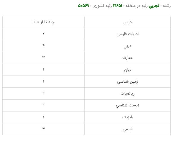 کارنامه قبولی رشته مهندسی بهداشت محیط - دانشگاه علوم پزشکی شهید بهشتی 99