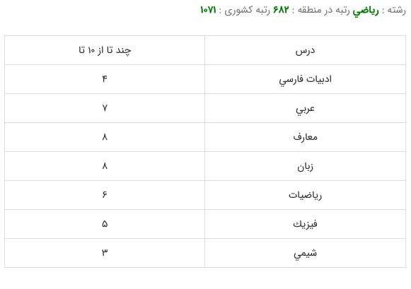 کارنامه قبولی رشته مهندسی مکانیک-دانشگاه صنعتی امیرکبیر99