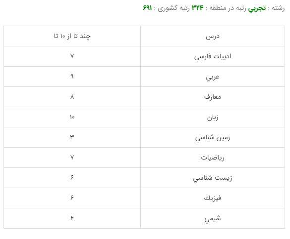 کارنامه قبولی رشته دکترا پیوسته بیوتکنولوژی - دانشگاه تهران 99