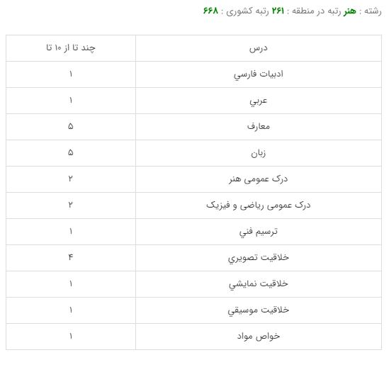 کارنامه قبولی رشته طراحی پارچه- دانشگاه هنر تهران