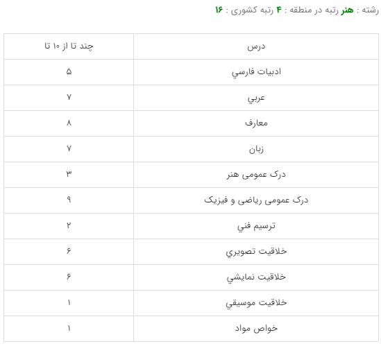 کارنامه قبولی رشته عکاسی - دانشگاه تهران